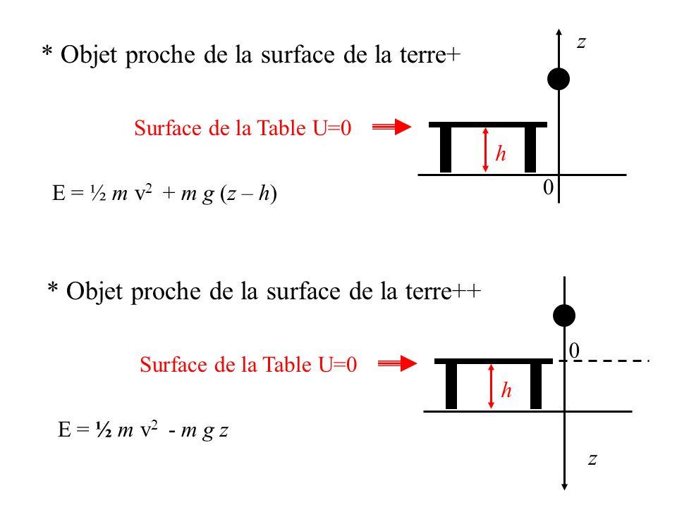 * Objet proche de la surface de la terre+ E = ½ m v 2 + m g (z – h) Surface de la Table U=0 z 0 h * Objet proche de la surface de la terre++ E = ½ m v 2 - m g z Surface de la Table U=0 z 0 h