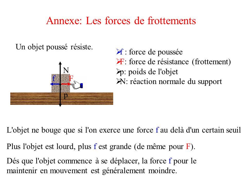 Annexe: Les forces de frottements fF p N Un objet poussé résiste. f : force de poussée F: force de résistance (frottement) p: poids de l'objet N: réac