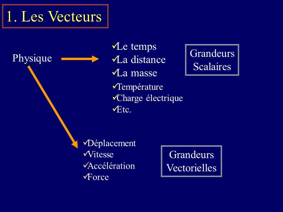 1. Les Vecteurs Le temps La distance La masse Physique Grandeurs Scalaires Température Charge électrique Etc. Déplacement Vitesse Accélération Force G