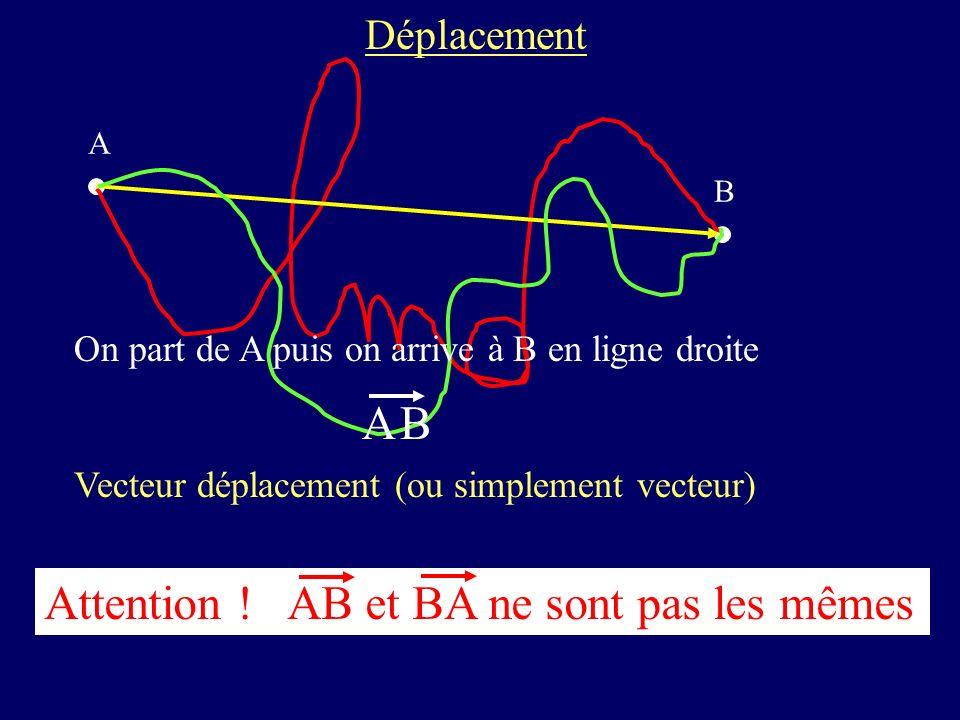 Déplacement A B On part de A puis on arrive à B en ligne droite AB Vecteur déplacement (ou simplement vecteur) Attention ! AB et BA ne sont pas les mê