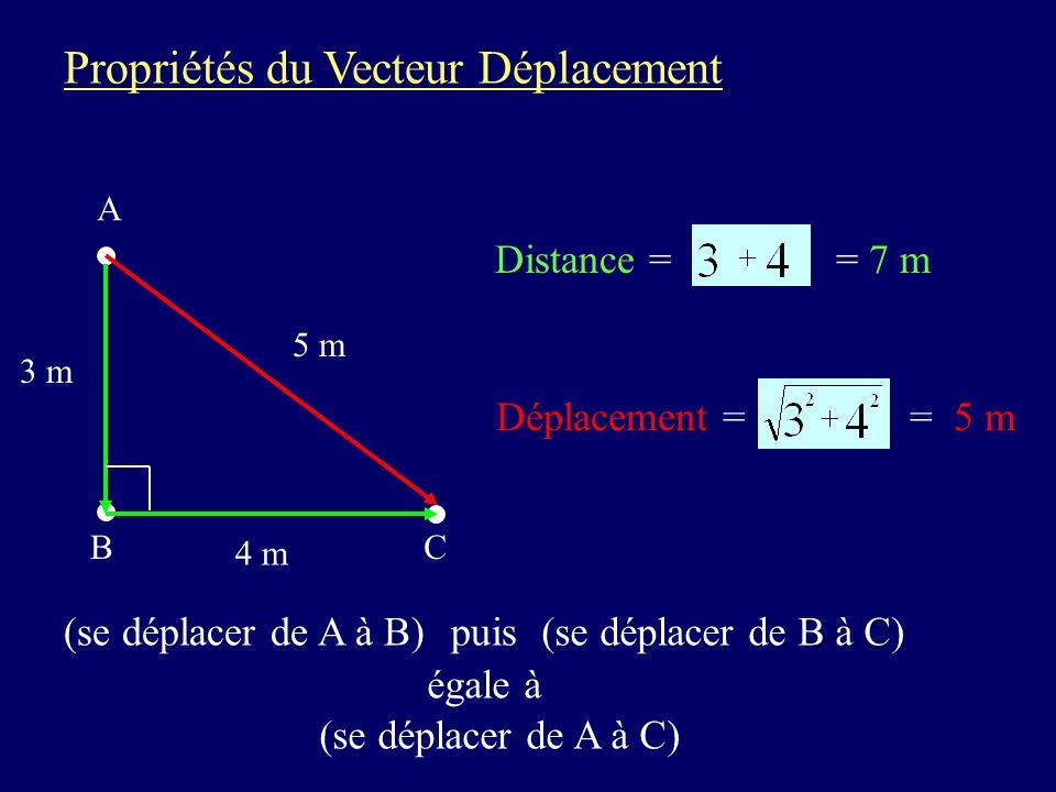 Propriétés du Vecteur Déplacement A B 5 m C Déplacement = = 5 m Distance = = 7 m 3 m (se déplacer de A à B)puis(se déplacer de B à C) égale à (se déplacer de A à C) 4 m
