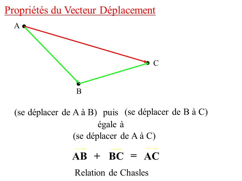Propriétés du Vecteur Déplacement A B C (se déplacer de A à B) puis égale à (se déplacer de A à C) (se déplacer de B à C) ABBC AC+ = Relation de Chasl