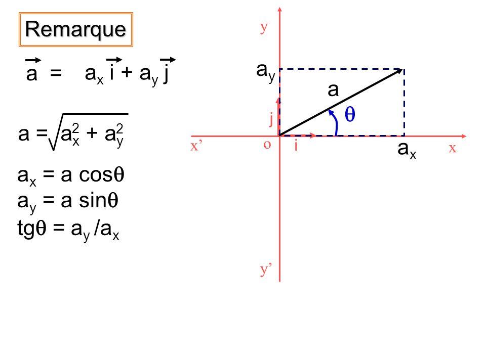 Remarque a = a x i + a y j x x y y o i j a axax ayay a x = a cos a y = a sin tg = a y /a x a = a x + a y 2 2