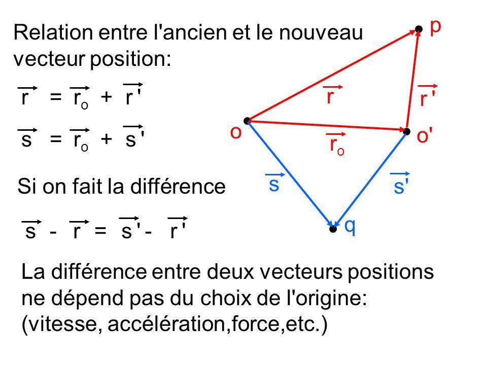 o p r o' r 'r ' roro rroro r 'r '=+ Relation entre l'ancien et le nouveau vecteur position: q s s' sroro s 's '=+ Si on fait la différence sr 'r '=--r