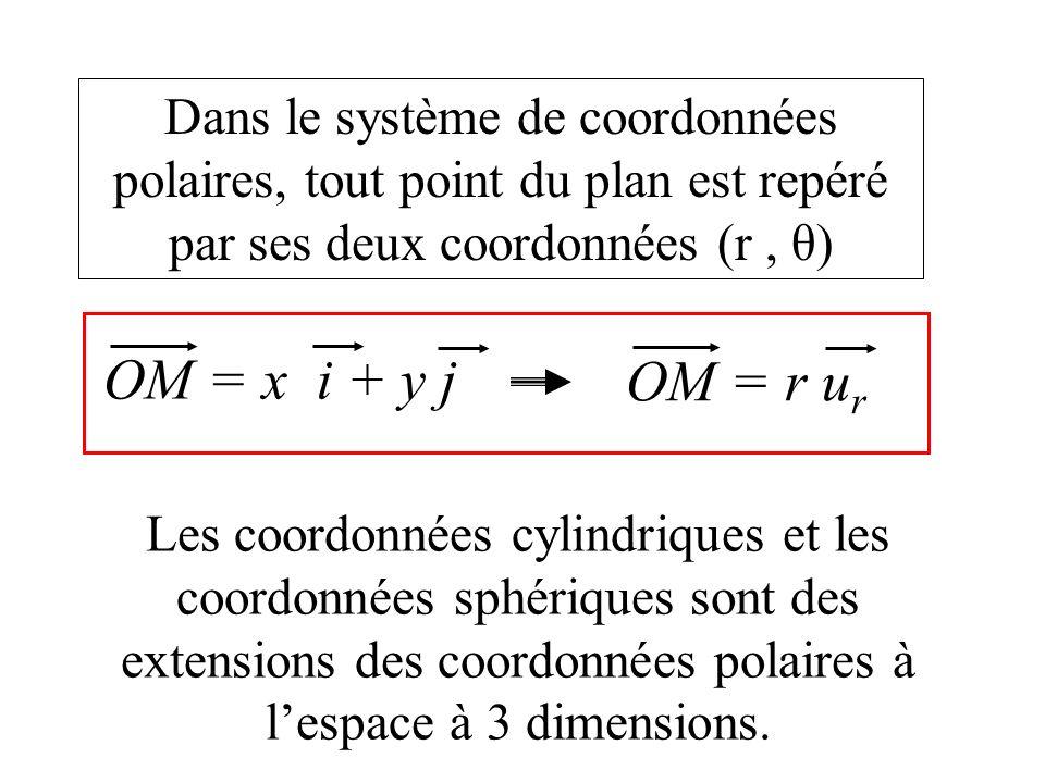 Dans le système de coordonnées polaires, tout point du plan est repéré par ses deux coordonnées (r, θ) OM = x i + y j OM = r u r Les coordonnées cylindriques et les coordonnées sphériques sont des extensions des coordonnées polaires à lespace à 3 dimensions.