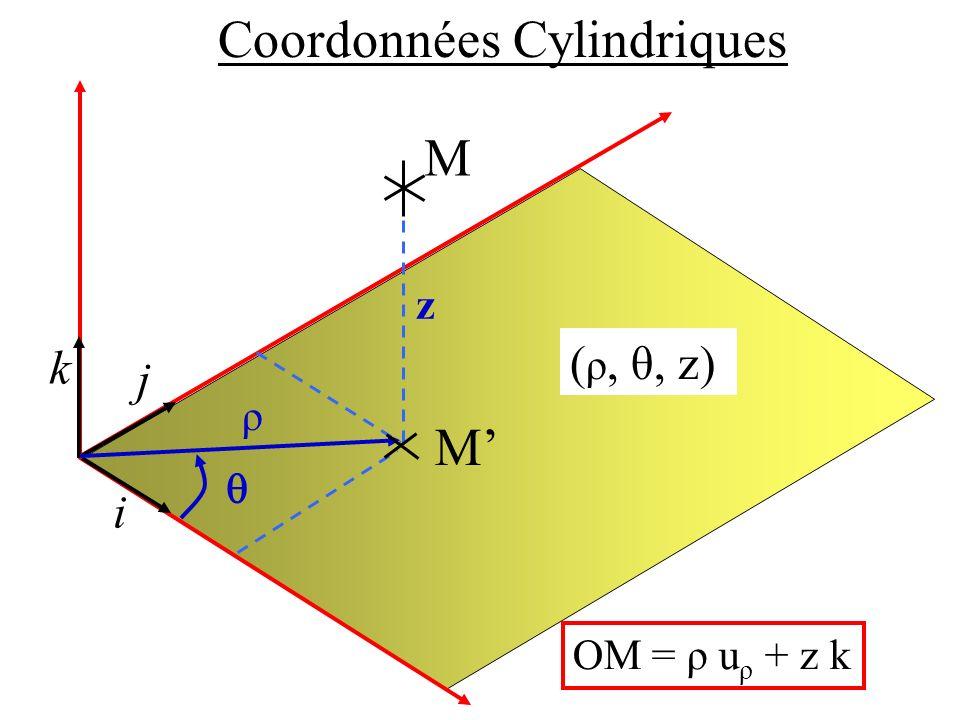 Coordonnées Cylindriques i j k ( ρ, θ, z) ρ z M M OM = ρ u ρ + z k