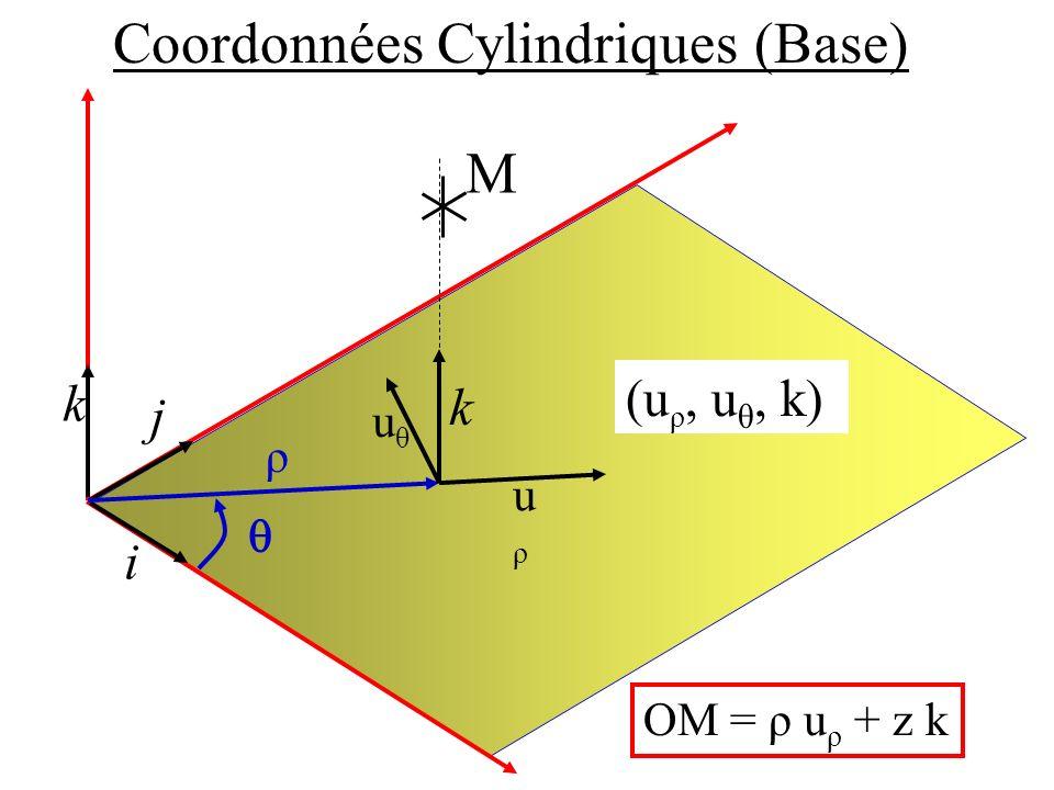 Coordonnées Cylindriques (Base) i j k ρ M OM = ρ u ρ + z k uρuρ uθuθ k (u ρ, u θ, k)