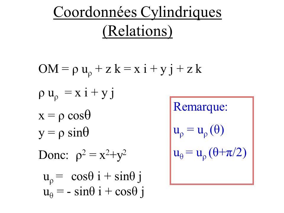 Coordonnées Cylindriques (Relations) OM = ρ u ρ + z k = x i + y j + z k ρ u ρ = x i + y j Donc: ρ 2 = x 2 +y 2 x = ρ cos θ y = ρ sin θ u ρ = cosθ i + sinθ j u θ = - sinθ i + cosθ j Remarque: u ρ = u ρ (θ) u θ = u ρ (θ+π/2)