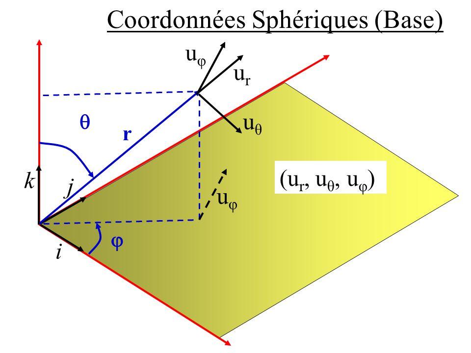 Coordonnées Sphériques (Base) i j k (u r, u θ, u φ ) r urur uθuθ uφuφ uφuφ