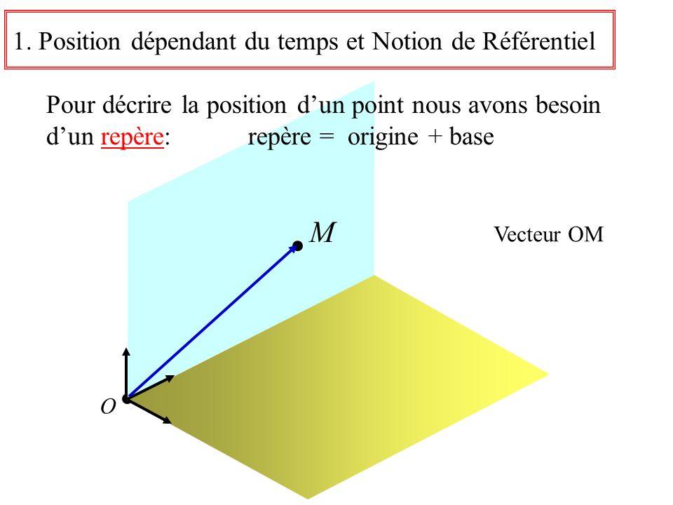 O 1. Position dépendant du temps et Notion de Référentiel Pour décrire la position dun point nous avons besoin dun repère: repère = origine + base M V