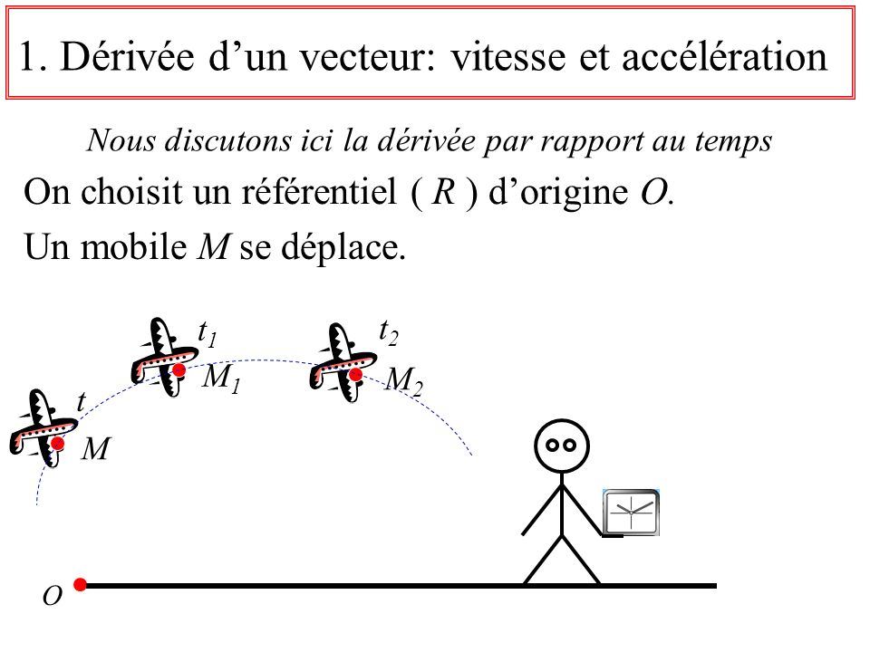 1.Dérivée dun vecteur: vitesse et accélération Nous discutons ici la dérivée par rapport au temps On choisit un référentiel ( R ) dorigine O. O t1t1 t