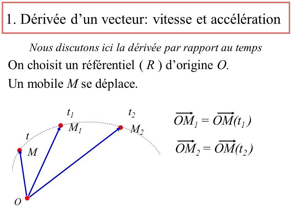 1.Dérivée dun vecteur: vitesse et accélération Nous discutons ici la dérivée par rapport au temps t1t1 t2t2 M 1 M 2 OM 1 = OM(t 1 ) OM 2 = OM(t 2 ) t M O On choisit un référentiel ( R ) dorigine O.