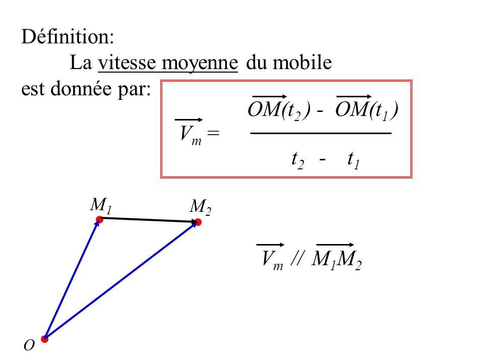 Définition: La vitesse moyenne du mobile est donnée par: V m = t 2 - t 1 OM(t 2 ) - OM(t 1 ) O M 1 M 2 V m // M 1 M 2