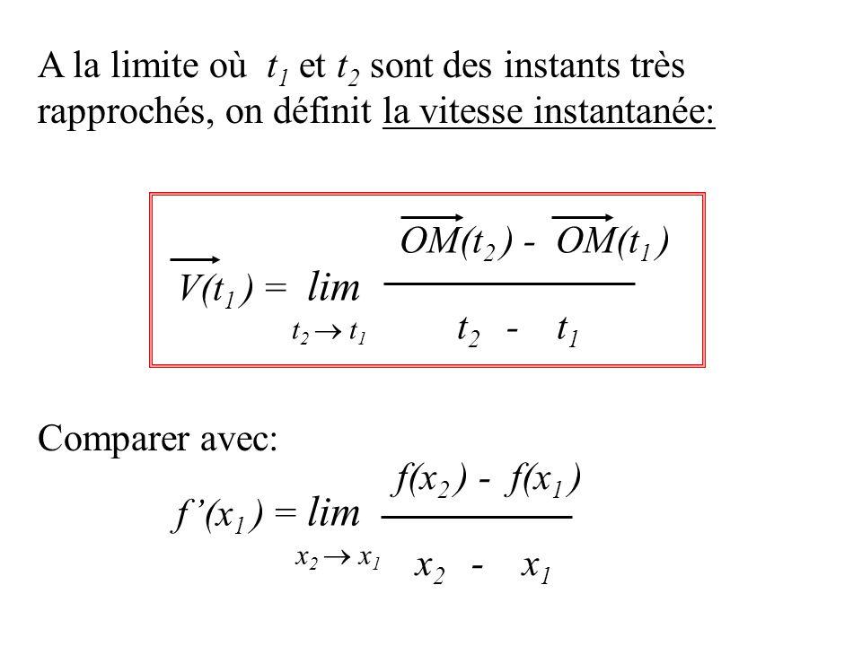 A la limite où t 1 et t 2 sont des instants très rapprochés, on définit la vitesse instantanée: V(t 1 ) = lim t 2 - t 1 OM(t 2 ) - OM(t 1 ) t 2 t 1 f(x 1 ) = lim x 2 - x 1 f(x 2 ) - f(x 1 ) x 2 x 1 Comparer avec: