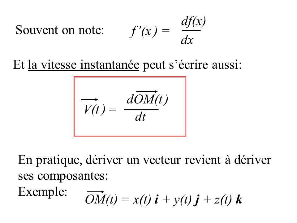 Souvent on note: dx df(x) f(x ) = Et la vitesse instantanée peut sécrire aussi: V(t ) = dt dOM(t ) En pratique, dériver un vecteur revient à dériver ses composantes: Exemple: OM(t) = x(t) i + y(t) j + z(t) k