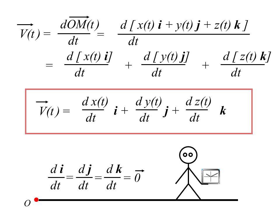 V(t ) = dt dOM(t ) dt d [ x(t) i + y(t) j + z(t) k ] = = dt d [ x(t) i] + dt d [ y(t) j] + dt d [ z(t) k] O dt d i dt d j dt d k = == 0 V(t ) = dt d x(t) i + dt d y(t) j + dt d z(t) k