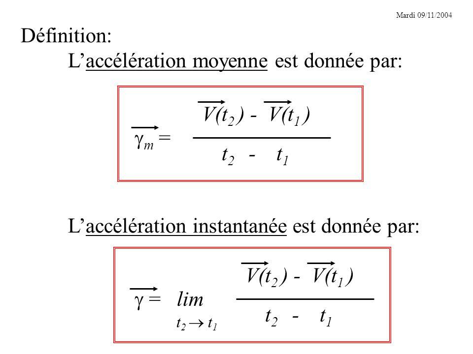 Définition: Laccélération moyenne est donnée par: m = t 2 - t 1 V(t 2 ) - V(t 1 ) Laccélération instantanée est donnée par: = lim t 2 - t 1 V(t 2 ) - V(t 1 ) t 2 t 1 Mardi 09/11/2004