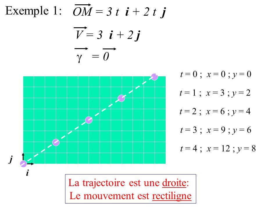 Exemple 1: OM = 3 t i + 2 t j V = 3 i + 2 j = 0 i j t = 0 ; x = 0 ; y = 0 t = 1 ; x = 3 ; y = 2 t = 2 ; x = 6 ; y = 4 t = 3 ; x = 9 ; y = 6 t = 4 ; x = 12 ; y = 8 La trajectoire est une droite: Le mouvement est rectiligne