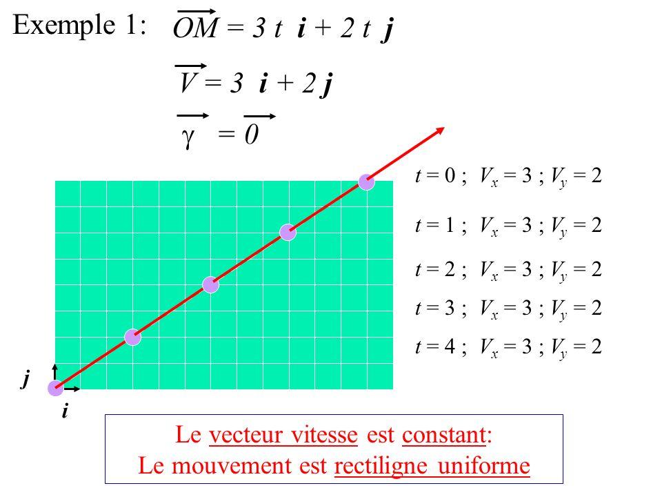 Exemple 1: OM = 3 t i + 2 t j V = 3 i + 2 j = 0 i j t = 0 ; V x = 3 ; V y = 2 t = 1 ; V x = 3 ; V y = 2 t = 2 ; V x = 3 ; V y = 2 t = 3 ; V x = 3 ; V y = 2 t = 4 ; V x = 3 ; V y = 2 Le vecteur vitesse est constant: Le mouvement est rectiligne uniforme