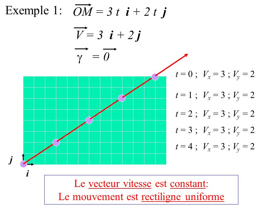 Exemple 1: OM = 3 t i + 2 t j V = 3 i + 2 j = 0 i j t = 0 ; V x = 3 ; V y = 2 t = 1 ; V x = 3 ; V y = 2 t = 2 ; V x = 3 ; V y = 2 t = 3 ; V x = 3 ; V