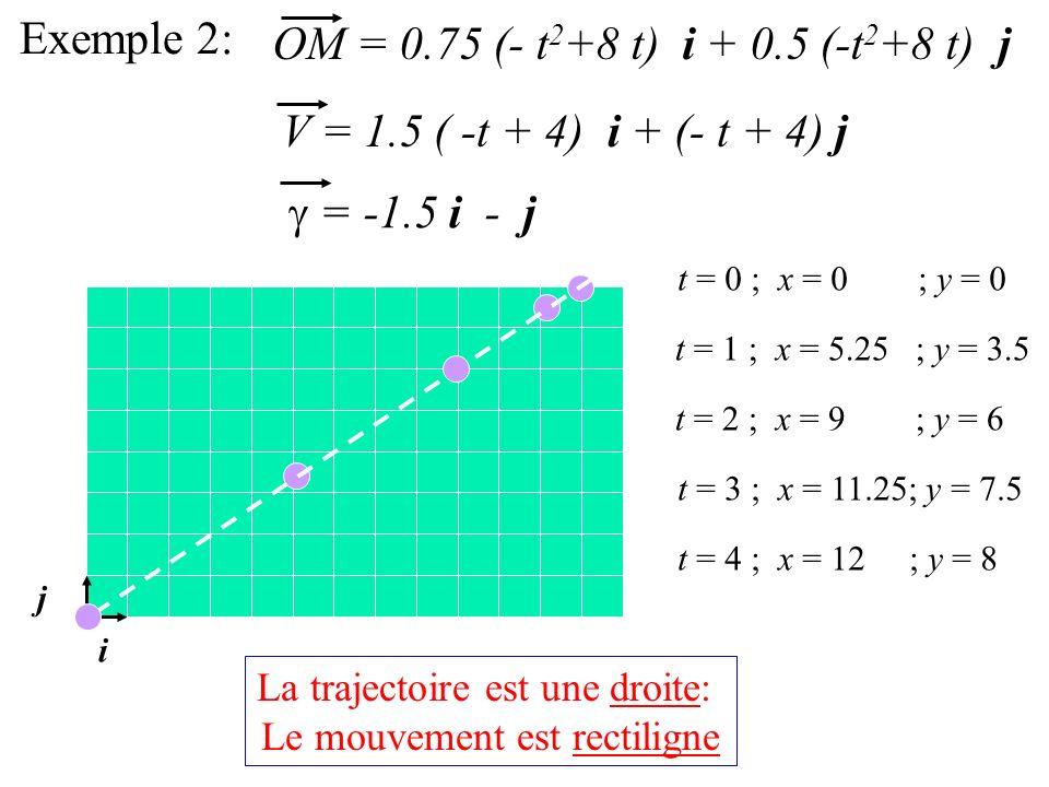 Exemple 2: OM = 0.75 (- t 2 +8 t) i + 0.5 (-t 2 +8 t) j V = 1.5 ( -t + 4) i + (- t + 4) j = -1.5 i - j i j t = 1 ; x = 5.25 ; y = 3.5 t = 3 ; x = 11.25; y = 7.5 t = 4 ; x = 12 ; y = 8 t = 2 ; x = 9 ; y = 6 t = 0 ; x = 0 ; y = 0 La trajectoire est une droite: Le mouvement est rectiligne