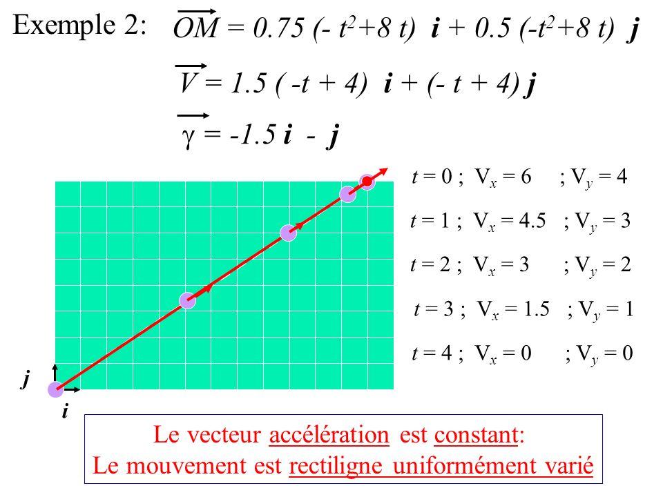 Exemple 2: OM = 0.75 (- t 2 +8 t) i + 0.5 (-t 2 +8 t) j V = 1.5 ( -t + 4) i + (- t + 4) j = -1.5 i - j i j t = 0 ; V x = 6 ; V y = 4 t = 1 ; V x = 4.5 ; V y = 3 t = 2 ; V x = 3 ; V y = 2 t = 4 ; V x = 0 ; V y = 0 t = 3 ; V x = 1.5 ; V y = 1 Le vecteur accélération est constant: Le mouvement est rectiligne uniformément varié