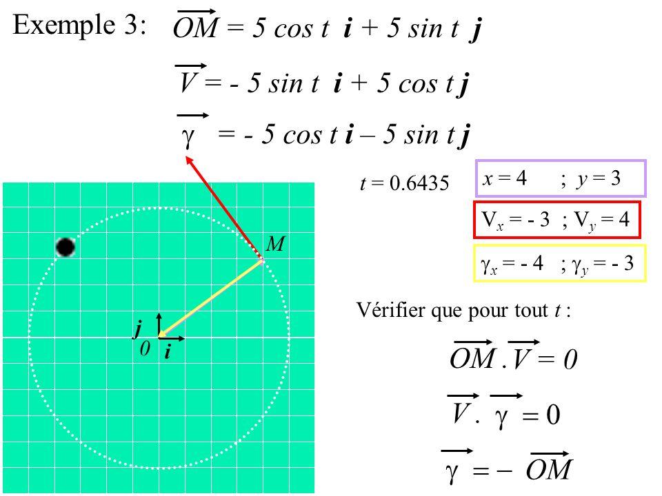 Exemple 3: OM = 5 cos t i + 5 sin t j V = - 5 sin t i + 5 cos t j = - 5 cos t i – 5 sin t j OM. V = 0 i j 0 V. OM t = 0.6435 V x = - 3 ; V y = 4 Vérif