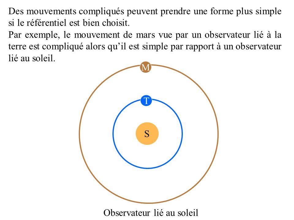 Des mouvements compliqués peuvent prendre une forme plus simple si le référentiel est bien choisit. Par exemple, le mouvement de mars vue par un obser