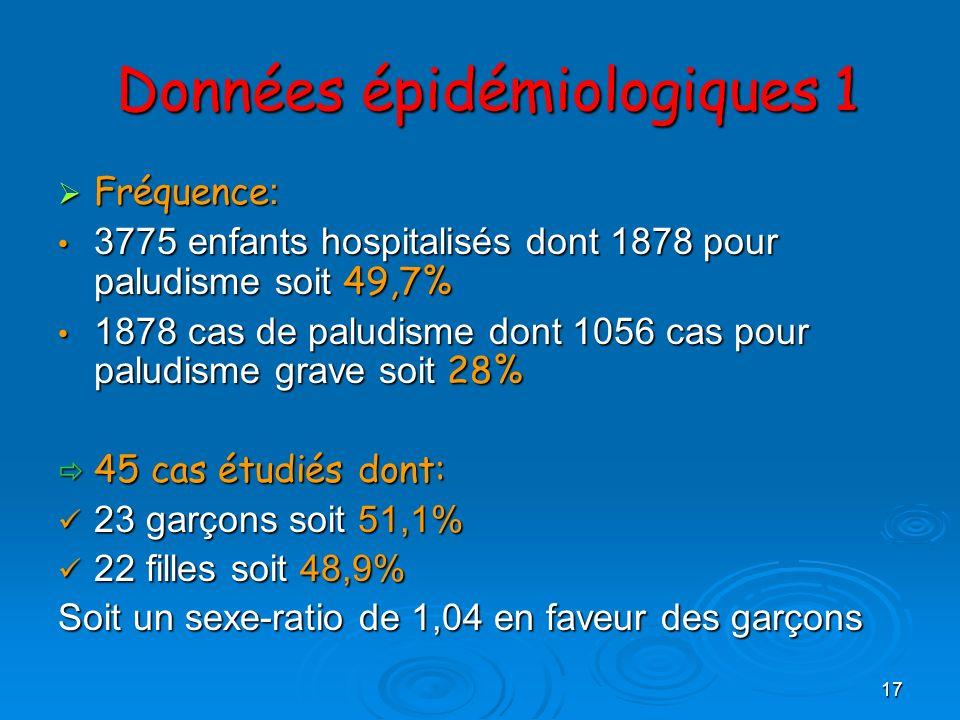 17 Données épidémiologiques 1 Données épidémiologiques 1 Fréquence : Fréquence : 3775 enfants hospitalisés dont 1878 pour paludisme soit 49,7% 3775 en
