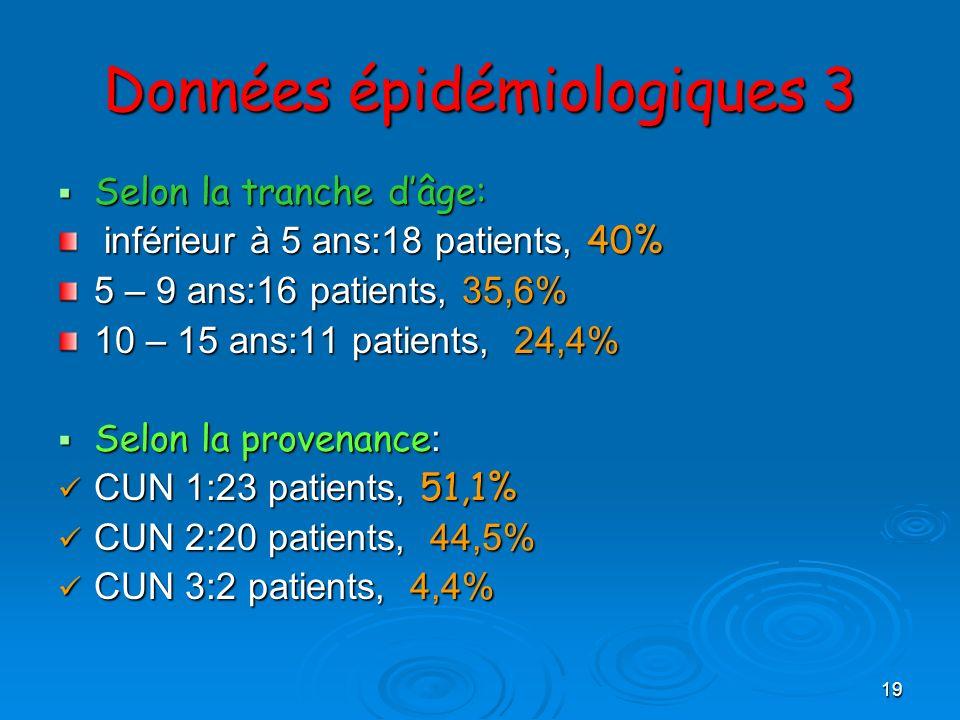 19 Données épidémiologiques 3 Selon la tranche dâge: Selon la tranche dâge: inférieur à 5 ans:18 patients, 40% inférieur à 5 ans:18 patients, 40% 5 –