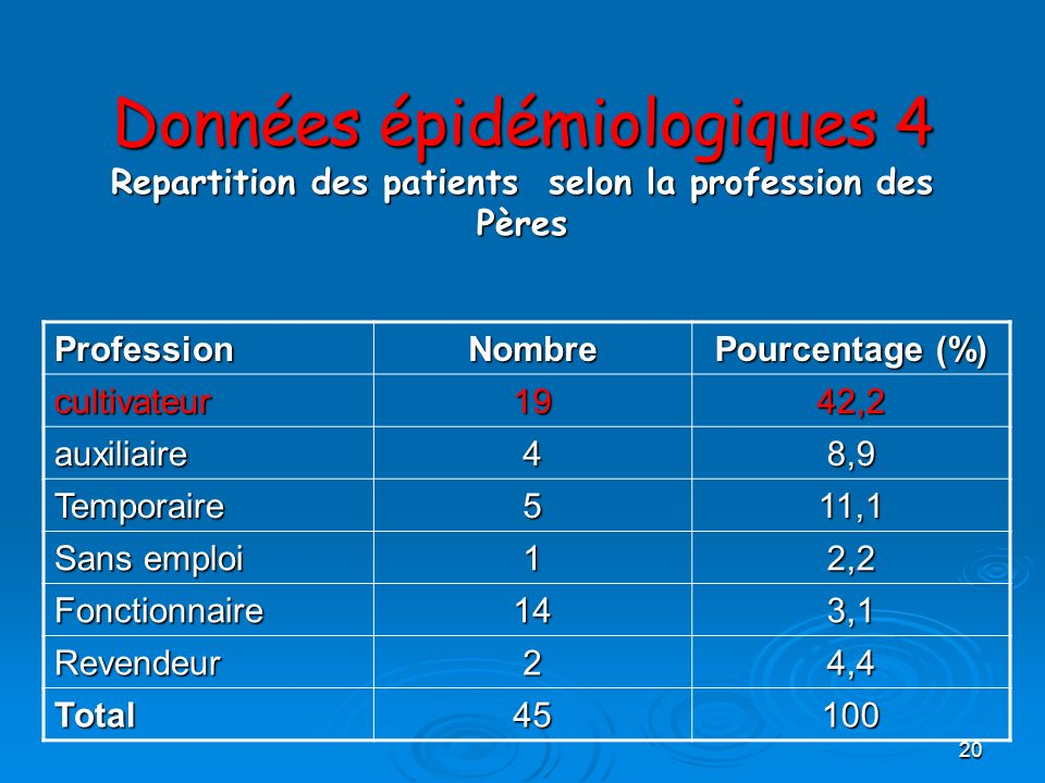 20 Données épidémiologiques 4 Repartition des patients selon la profession des Pères ProfessionNombre Pourcentage (%) cultivateur1942,2 auxiliaire48,9