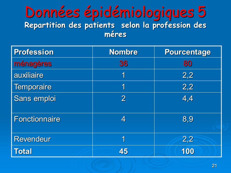 21 Données épidémiologiques 5 Repartition des patients selon la profession des méres ProfessionNombrePourcentage ménagères3680 auxiliaire12,2 Temporai