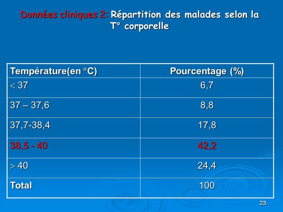 23 Données cliniques 2: Répartition des malades selon la T° corporelle Température(en C) Pourcentage (%) 37 376,7 37 – 37,6 8,8 37,7-38,417,8 38,5 - 4