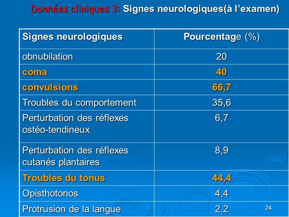 24 Données cliniques 3: Signes neurologiques(à lexamen) Signes neurologiques Pourcentage (%) obnubilation20 coma40 convulsions66,7 Troubles du comport