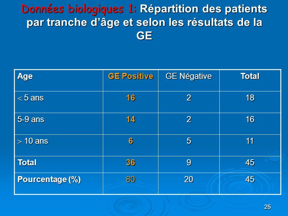 25 Données biologiques 1: Répartition des patients par tranche dâge et selon les résultats de la GE Age GE Positive GE Négative Total 5 ans 5 ans16218