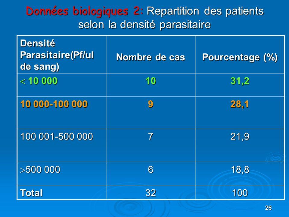 26 Données biologiques 2: Repartition des patients selon la densité parasitaire Densité Parasitaire(Pf/ul de sang) Nombre de cas Pourcentage (%) 10 00