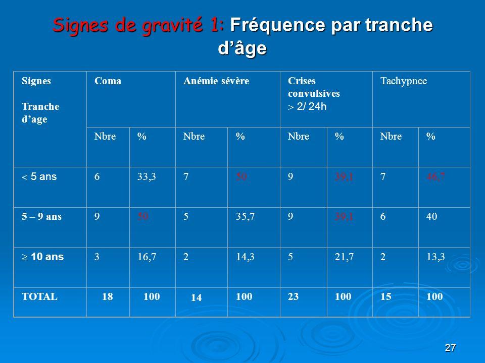 27 Signes de gravité 1: Fréquence par tranche dâge Signes Tranche dage ComaAnémie sévèreCrises convulsives 2/ 24h Tachypnee Nbre% % % % 5 ans 633,3750