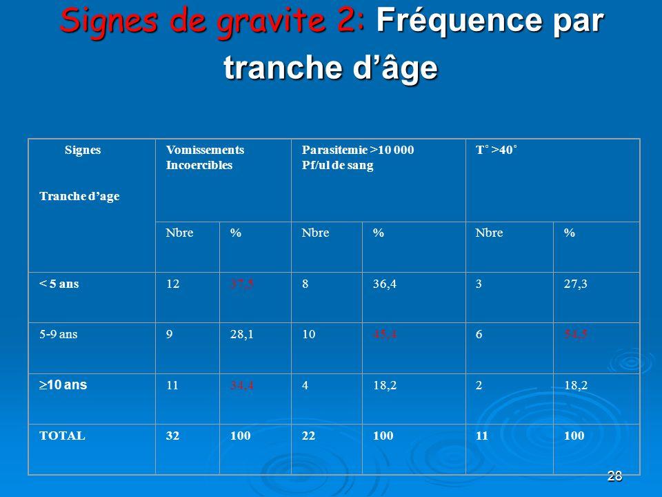 28 Signes de gravite 2: Fréquence par tranche dâge Signes Tranche dage Vomissements Incoercibles Parasitemie >10 000 Pf/ul de sang T˚ >40˚ Nbre% % % <