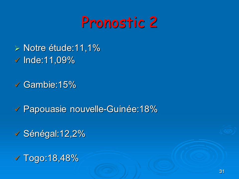 31 Pronostic 2 Notre étude:11,1% Notre étude:11,1% Inde:11,09% Inde:11,09% Gambie:15% Gambie:15% Papouasie nouvelle-Guinée:18% Papouasie nouvelle-Guin