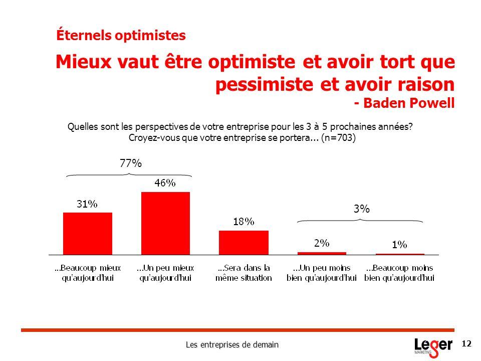 Les entreprises de demain 12 Éternels optimistes Quelles sont les perspectives de votre entreprise pour les 3 à 5 prochaines années? Croyez-vous que v