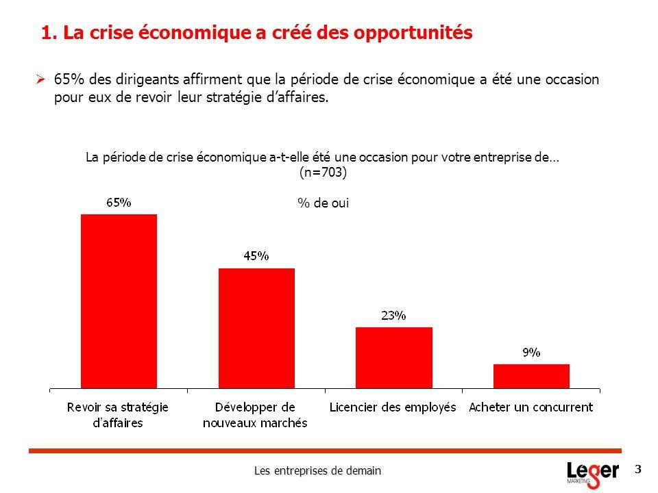 Les entreprises de demain 3 La période de crise économique a-t-elle été une occasion pour votre entreprise de… (n=703) % de oui 1. La crise économique