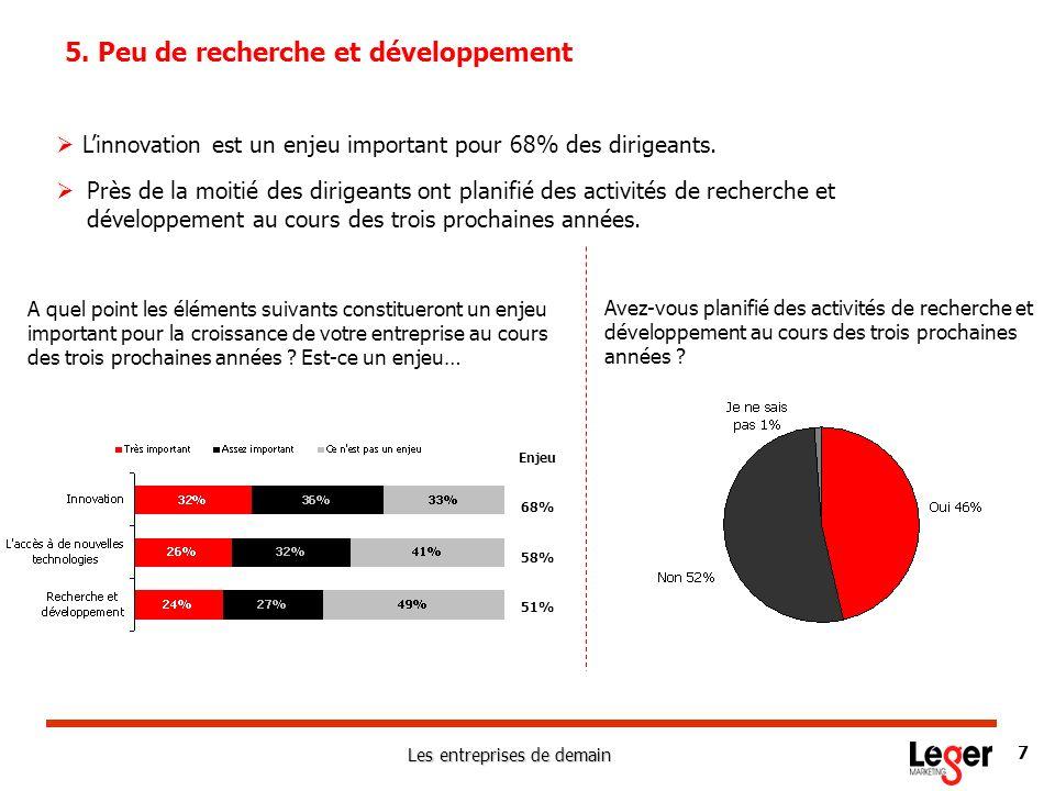 Les entreprises de demain 7 5. Peu de recherche et développement Linnovation est un enjeu important pour 68% des dirigeants. 68% 58% 51% Enjeu A quel