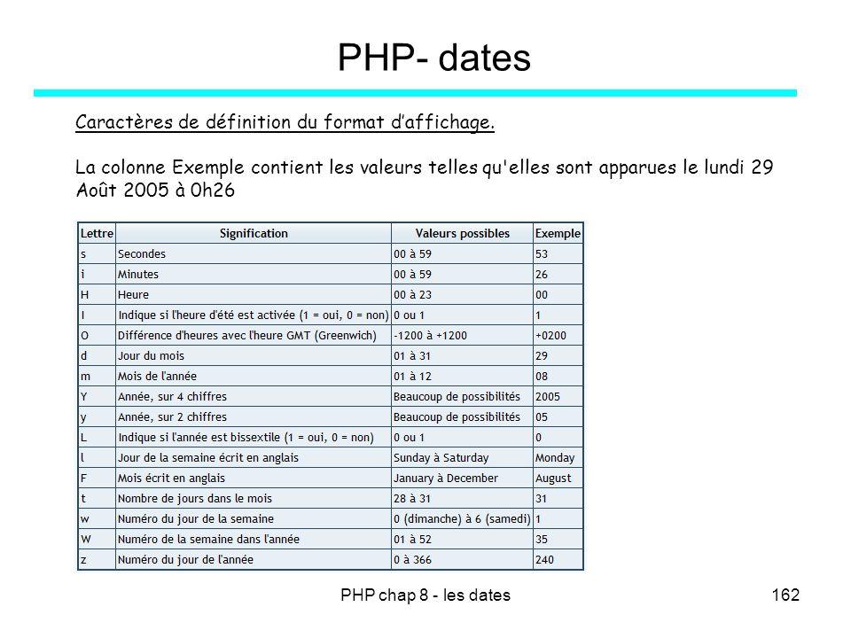PHP chap 8 - les dates162 PHP- dates Caractères de définition du format daffichage. La colonne Exemple contient les valeurs telles qu'elles sont appar