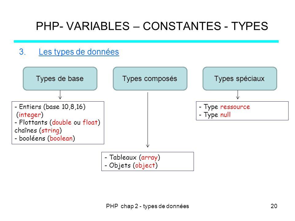 PHP chap 2 - types de données PHP- VARIABLES – CONSTANTES - TYPES 3.Les types de données Types de baseTypes composésTypes spéciaux - Entiers (base 10,