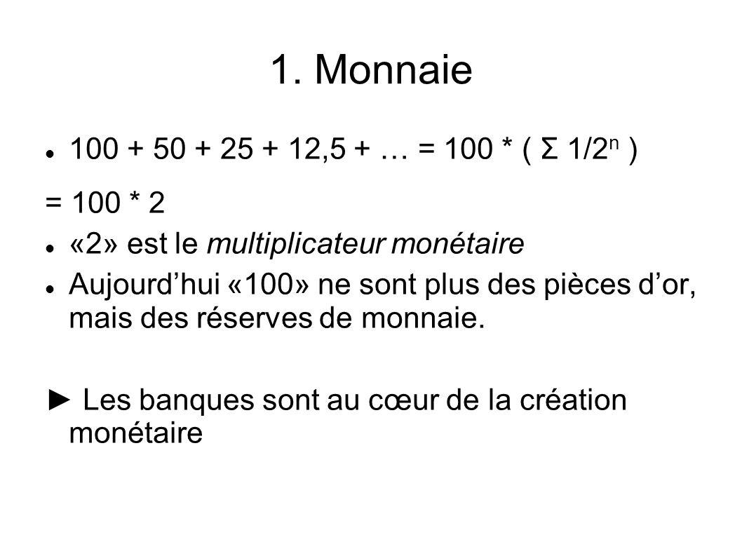 1. Monnaie 100 + 50 + 25 + 12,5 + … = 100 * ( Σ 1/2 n ) = 100 * 2 «2» est le multiplicateur monétaire Aujourdhui «100» ne sont plus des pièces dor, ma