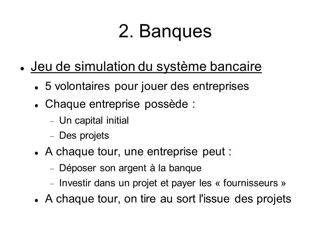 2. Banques Jeu de simulation du système bancaire 5 volontaires pour jouer des entreprises Chaque entreprise possède : Un capital initial Des projets A