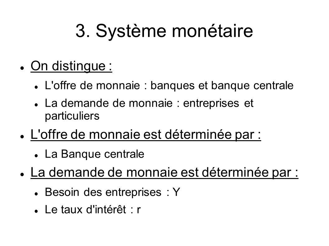 3. Système monétaire On distingue : L'offre de monnaie : banques et banque centrale La demande de monnaie : entreprises et particuliers L'offre de mon