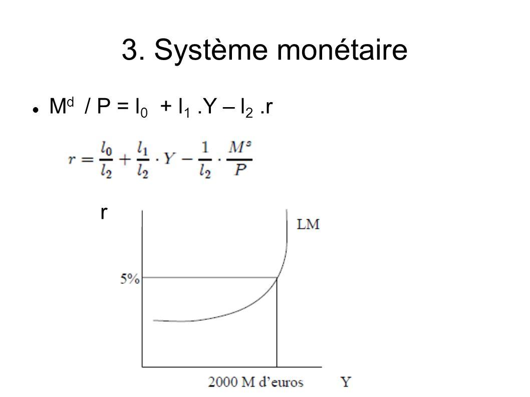 3. Système monétaire M d / P = l 0 + l 1.Y – l 2.r r