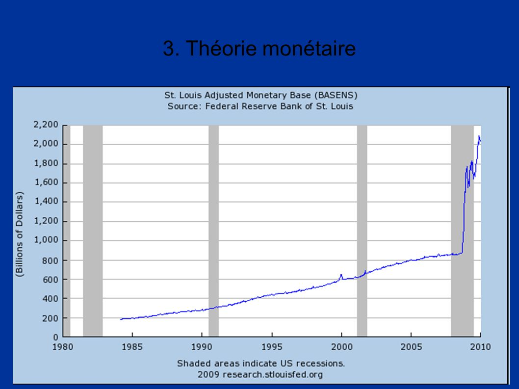 Cours ECM - Franck Lirzin - Année 2010-2011 3. Théorie monétaire