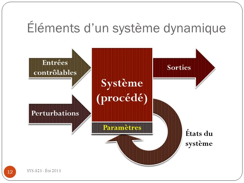 Éléments dun système dynamique SYS-823 - Été 2013 États du système 12